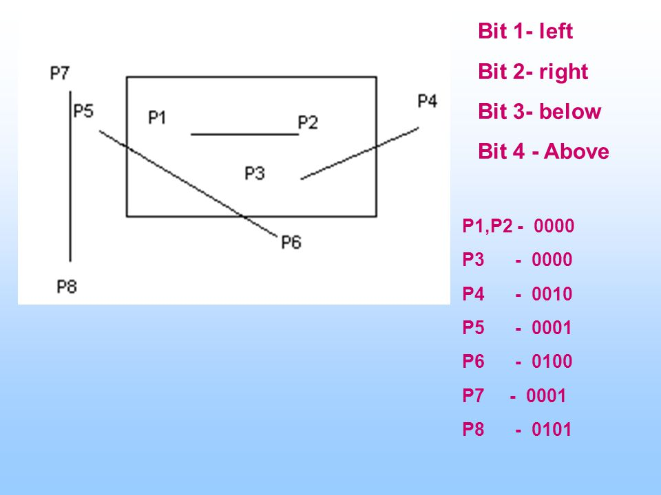 P1,P2 - 0000 P3 - 0000 P4 - 0010 P5 - 0001 P6 - 0100 P7 - 0001 P8 - 0101 Bit 1- left Bit 2- right Bit 3- below Bit 4 - Above