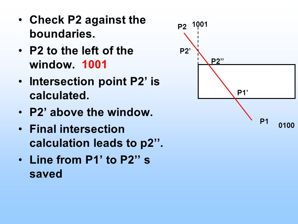 Check P2 against the boundaries. P2 to the left of the window. Intersection point P2' is calculated. P2' above the window. Final intersection calculat
