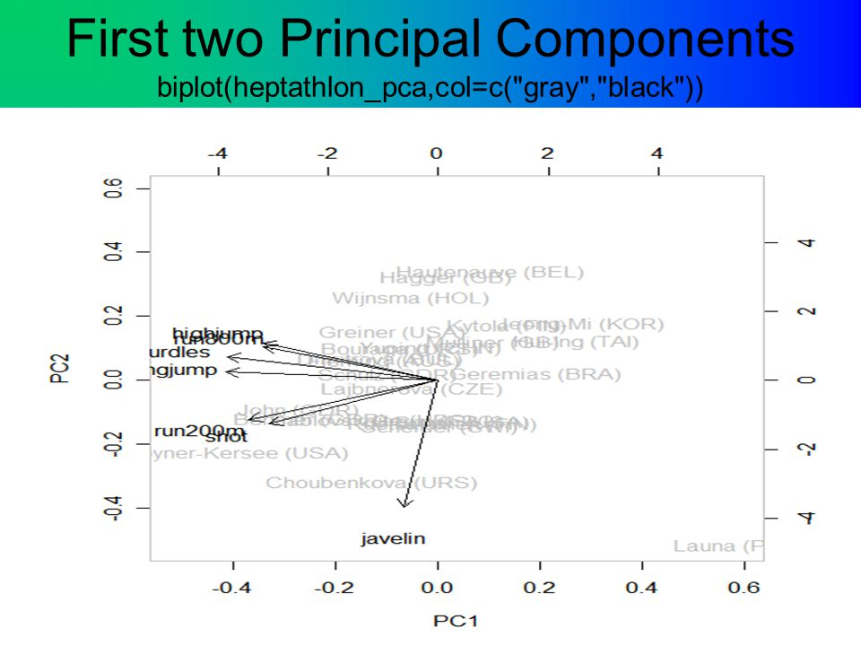 First two Principal Components biplot(heptathlon_pca,col=c(