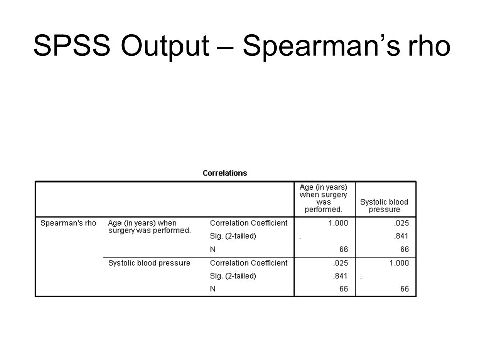 SPSS Analysis-Spearman