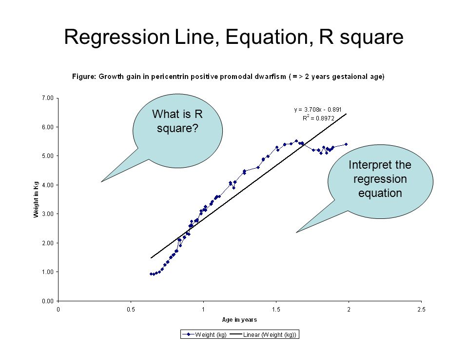 Regression (Output) & Equation regress gm_wt gestationalageinweeks if n_catgesta==1, vce(robust) Linear regression Number of obs = 78 F( 1, 76) = 445.