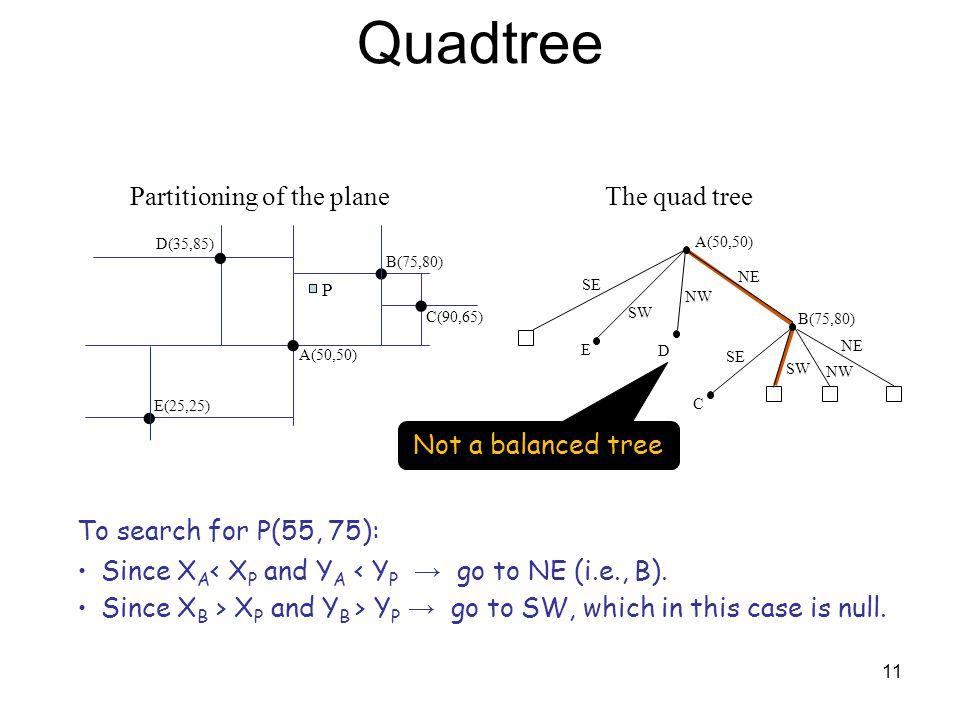 11 Quadtree D(35,85) A(50,50) E(25,25) To search for P(55, 75): Since X A < X P and Y A < Y P → go to NE (i.e., B). Since X B > X P and Y B > Y P → go