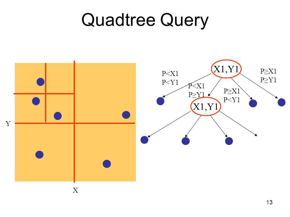 13 Quadtree Query X Y X1,Y1 P≥X1 P≥Y1 P<X1 P<Y1 P≥X1 P<Y1 P<X1 P≥Y1 X1,Y1