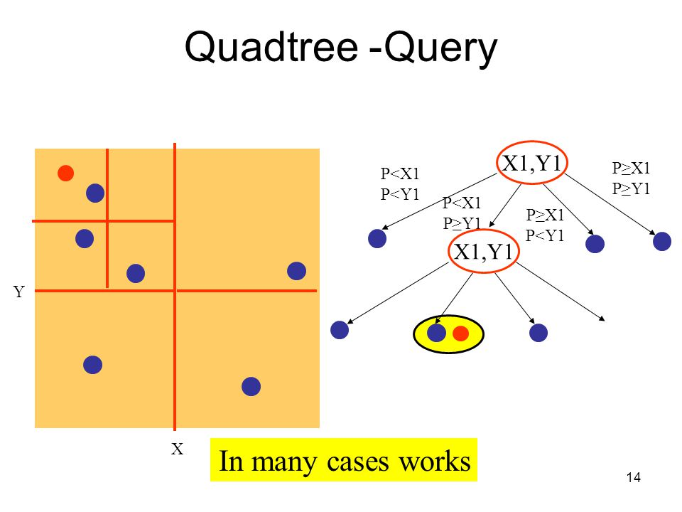 14 Quadtree- Query X Y In many cases works X1,Y1 P<X1 P<Y1 P<X1 P≥Y1 X1,Y1 P≥X1 P≥Y1 P≥X1 P<Y1