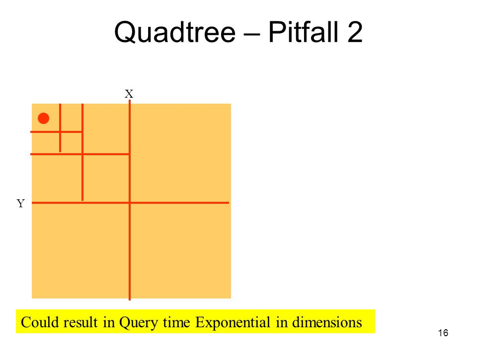 16 Quadtree – Pitfall 2 X Y Could result in Query time Exponential in dimensions