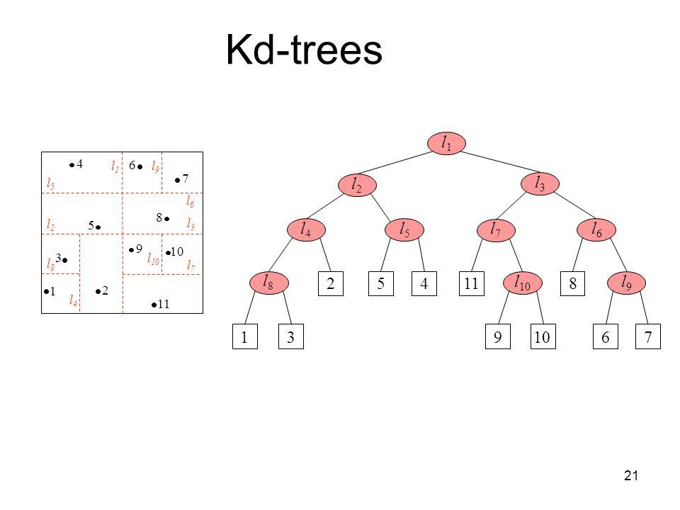21 4 7 6 5 1 3 2 9 8 10 11 l5l5 l1l1 l9l9 l6l6 l3l3 l 10 l7l7 l4l4 l8l8 l2l2 l1l1 l8l8 1 l2l2 l3l3 l4l4 l5l5 l7l7 l6l6 l9l9 3 25411 910 8 67 Kd-trees