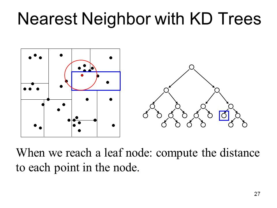 27 When we reach a leaf node: compute the distance to each point in the node. Nearest Neighbor with KD Trees