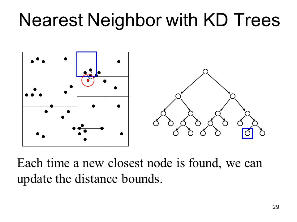 29 Each time a new closest node is found, we can update the distance bounds. Nearest Neighbor with KD Trees