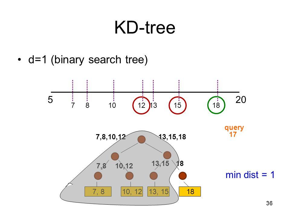 36 KD-tree d=1 (binary search tree) 520 7, 810, 1213, 1518 121578101318 13,15,187,8,10,12 1813,15 10,127,8 17 query min dist = 1