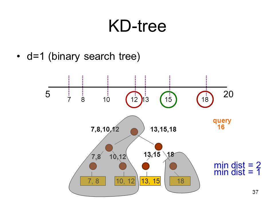 37 KD-tree d=1 (binary search tree) 520 7, 810, 1213, 1518 121578101318 13,15,187,8,10,12 1813,15 10,127,8 16 query min dist = 2 min dist = 1
