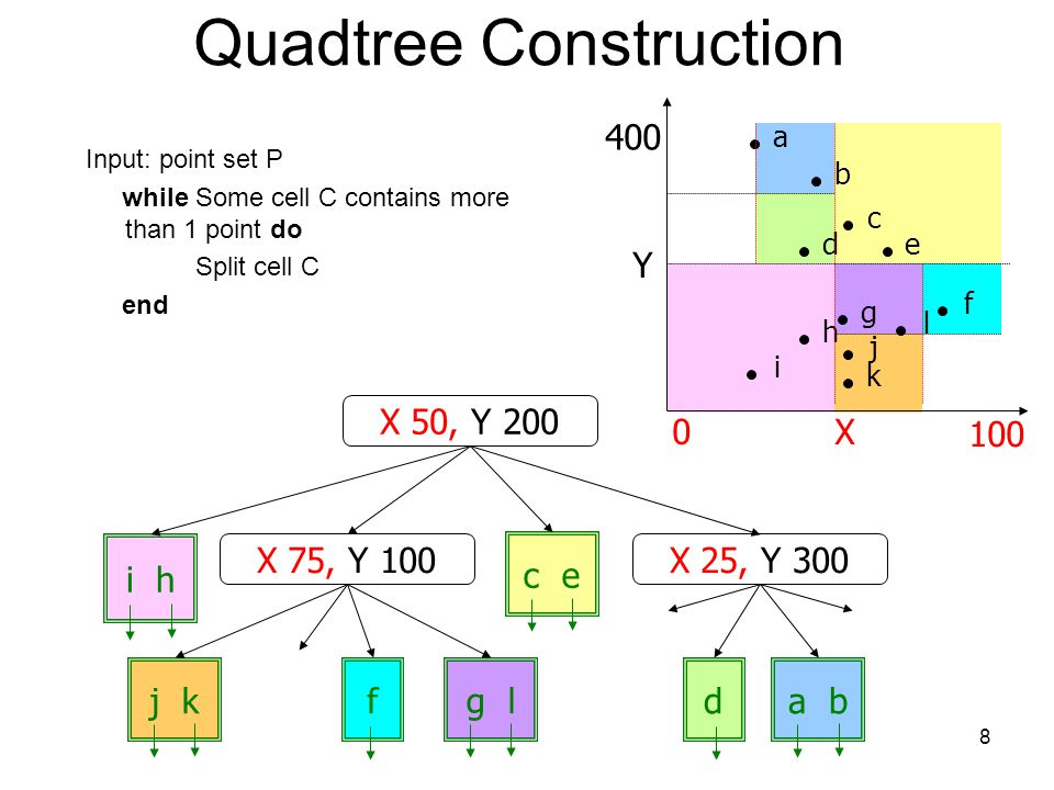 8 Quadtree Construction Input: point set P while Some cell C contains more than 1 point do Split cell C end j k fg l d a b c e i h X 400 100 0 h b i a