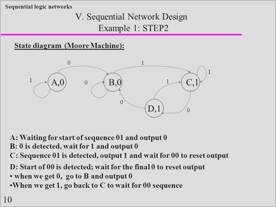 10 Sequential logic networks Example 1: STEP2 V. Sequential Network Design State diagram (Moore Machine): 0 1 1 A,0B,0 0 C,1 1 D,1 0 0 1 A: Waiting fo