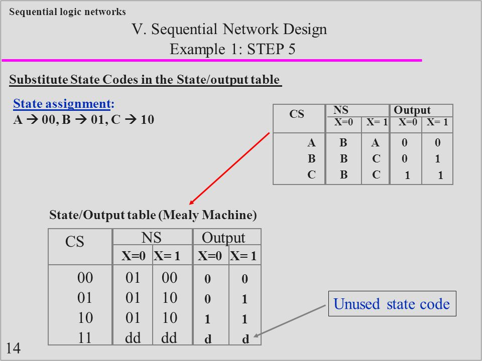 14 Sequential logic networks Example 1: STEP 5 V. Sequential Network Design Substitute State Codes in the State/output table State assignment: A  00,
