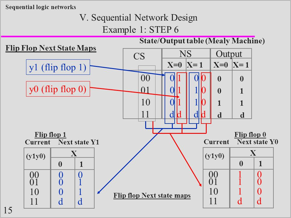 15 Sequential logic networks Example 1: STEP 6 V.