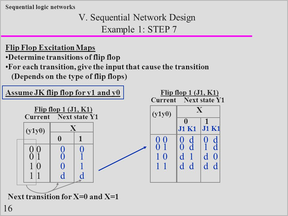 16 Sequential logic networks Example 1: STEP 7 V. Sequential Network Design Flip Flop Excitation Maps Determine transitions of flip flop For each tran