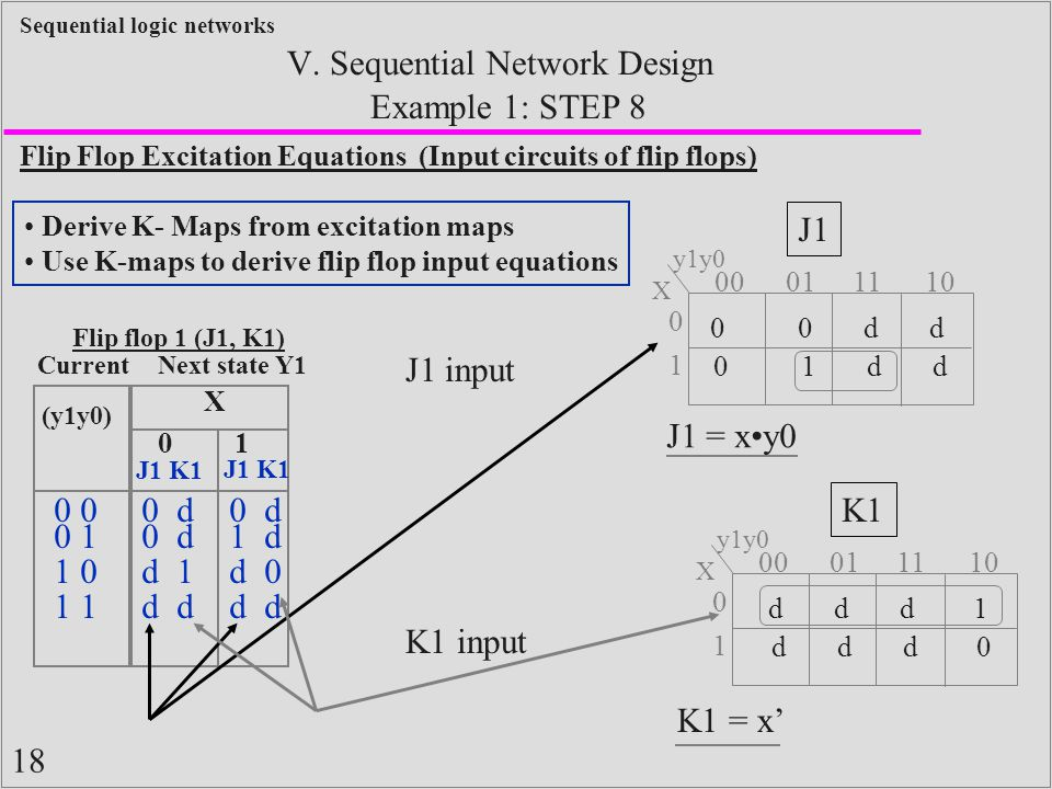 18 Sequential logic networks Example 1: STEP 8 V. Sequential Network Design Flip Flop Excitation Equations (Input circuits of flip flops) Derive K- Ma