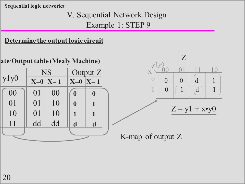 20 Sequential logic networks Example 1: STEP 9 V. Sequential Network Design Determine the output logic circuit State/Output table (Mealy Machine) y1y0