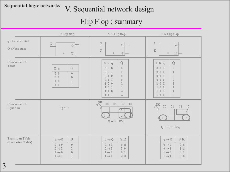 3 Sequential logic networks Q Q'C D Q C S R Q C J K Characteristic Table S R q Q 0 0 0 0 0 1 0 1 0 0 1 1 1 0 0 1 0 1 1 1 0 1 1 1 01000100 1 -- J K q Q 0 0 0 0 0 1 0 1 0 0 1 1 1 0 0 1 0 1 1 1 0 1 1 1 01000100 11101110 D q Q 0 0 1 1 0 1 00110011 Characteristic Equation Q = D SR q 00 01 11 10 0101 1 d d1 1 Q = S + R'q JK q 00 01 11 10 0101 1 1 1 1 Q = Jq' + K'q Transition Table (Excitation Table) q  Q D 0  0 0  1 1  0 1  1 01010101 q  Q S R 0  0 0  1 1  0 1  1 0 d 1 0 0 1 d 0 q  Q J K 0  0 0  1 1  0 1  1 0 d 1 d d 1 d 0 D Flip flopS-R Flip flopJ-K Flip flop q : Current state Q : Next state V.