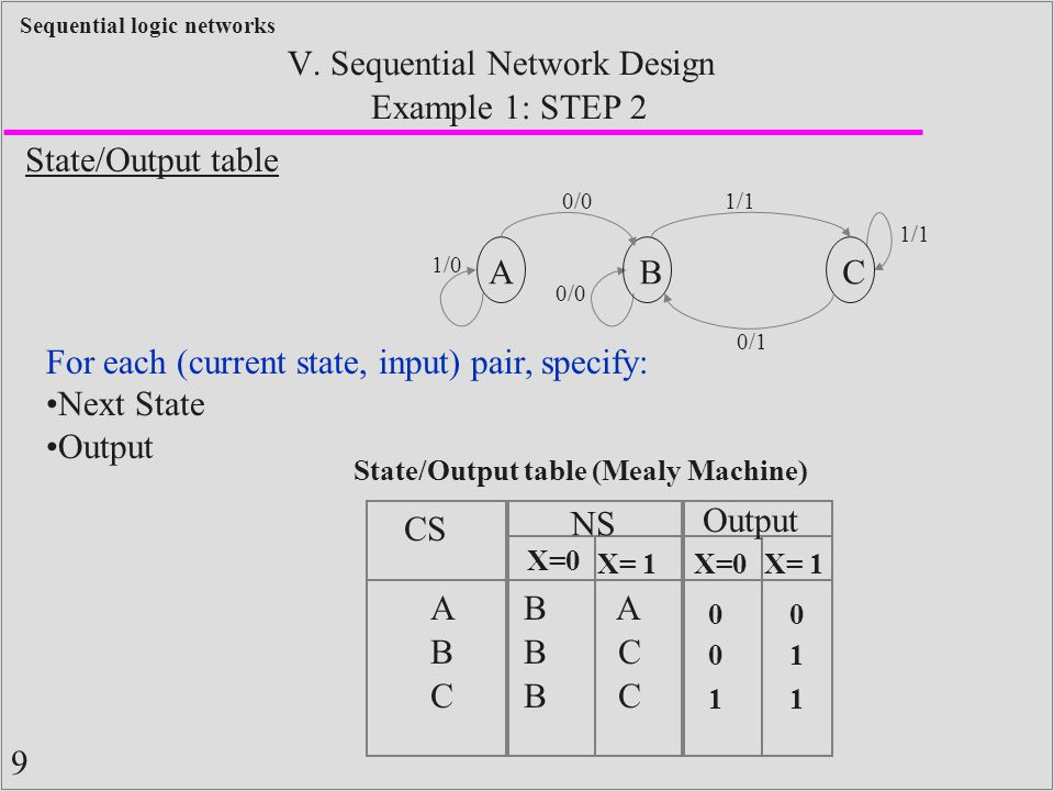 9 Sequential logic networks Example 1: STEP 2 V.