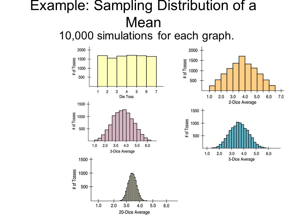 Example: Sampling Distribution of a Mean 10,000 simulations for each graph.