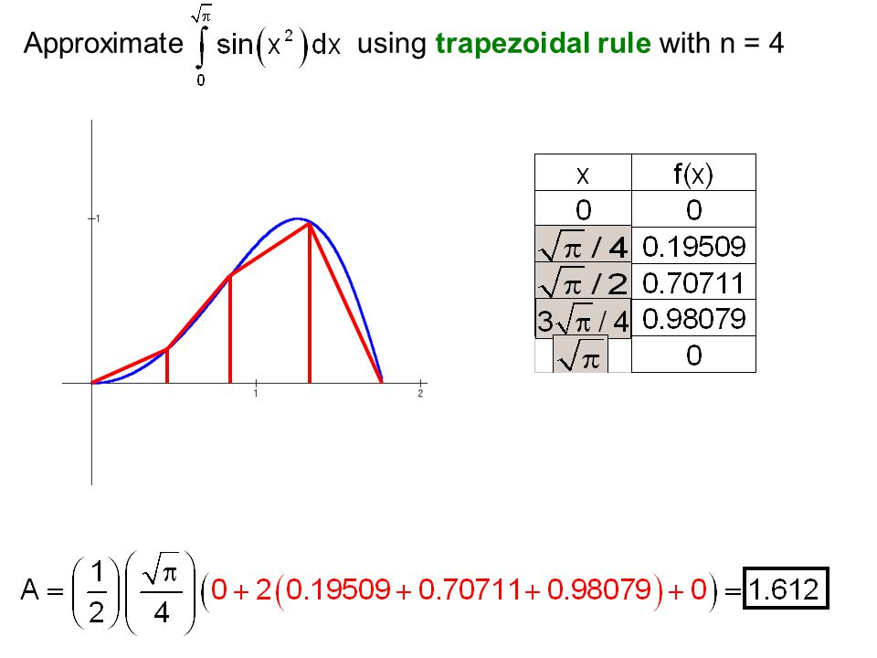 Approximate using trapezoidal rule with n = 4