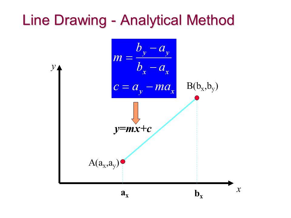 Line Drawing - Analytical Method y x y=mx+c axax bxbx A(a x,a y ) B(b x,b y )