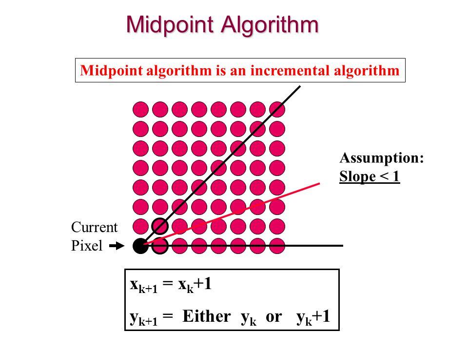 x k+1 = x k +1 y k+1 = Either y k or y k +1 Midpoint algorithm is an incremental algorithm Midpoint Algorithm Assumption: Slope < 1 Current Pixel