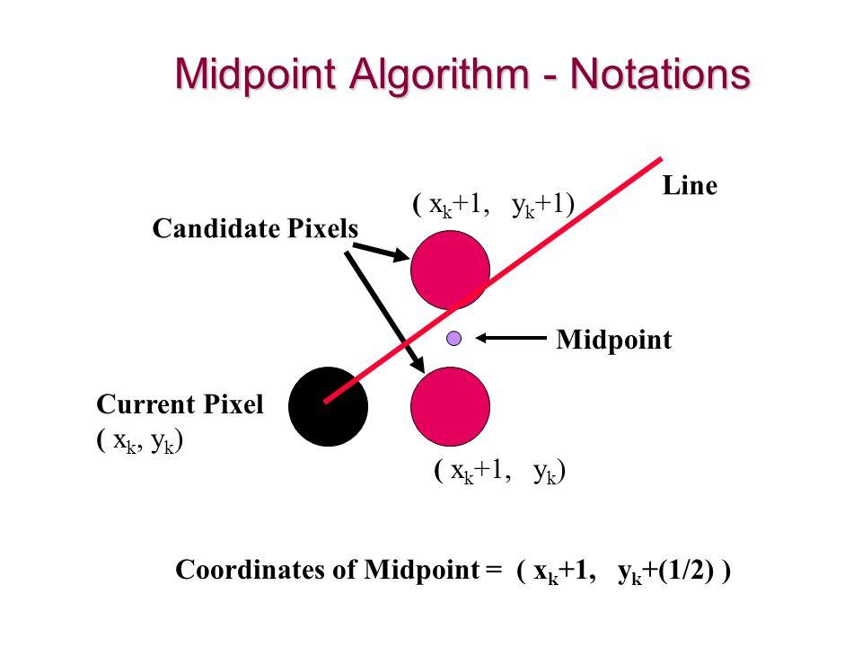 Candidate Pixels Current Pixel ( x k, y k ) Midpoint Line Coordinates of Midpoint = ( x k +1, y k +(1/2) ) ( x k +1, y k ) ( x k +1, y k +1) Midpoint