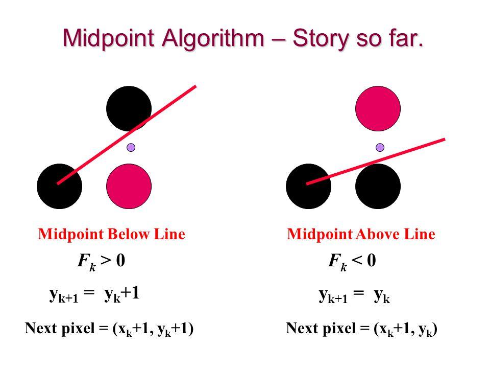 Midpoint Algorithm – Story so far. Midpoint Below Line Next pixel = (x k +1, y k +1) F k > 0 y k+1 = y k +1 Midpoint Above Line Next pixel = (x k +1,
