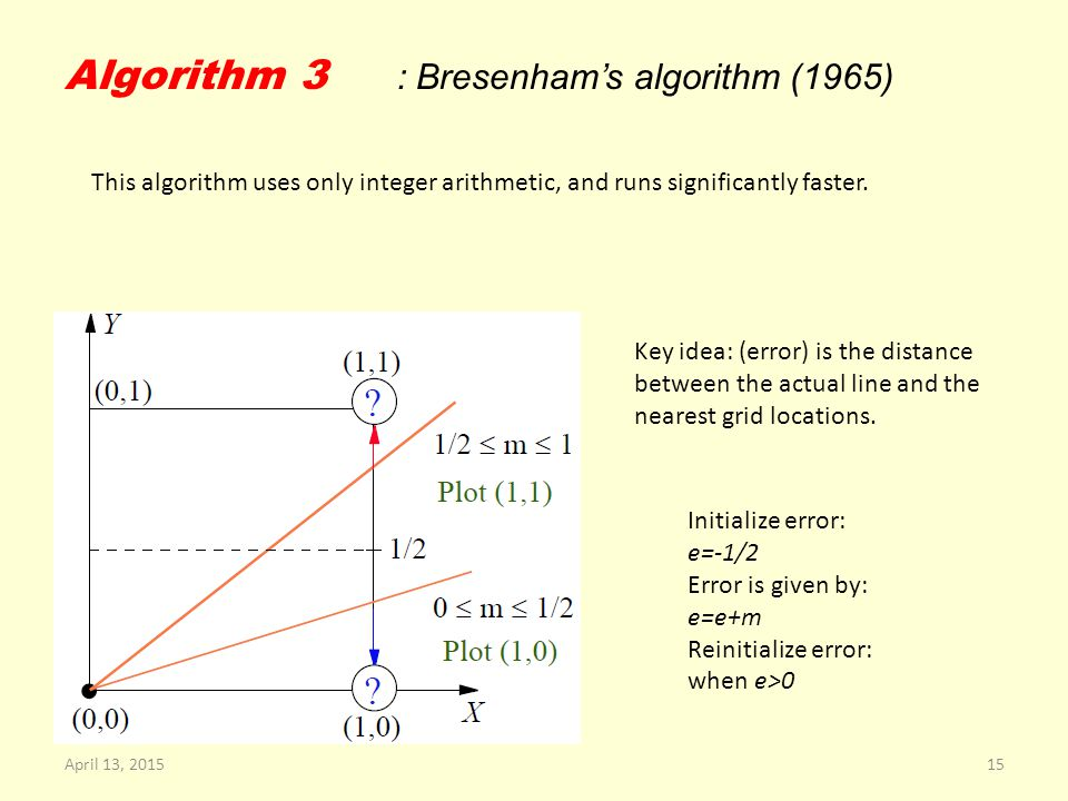Algorithm 3 : Bresenham's algorithm (1965) This algorithm uses only integer arithmetic, and runs significantly faster.