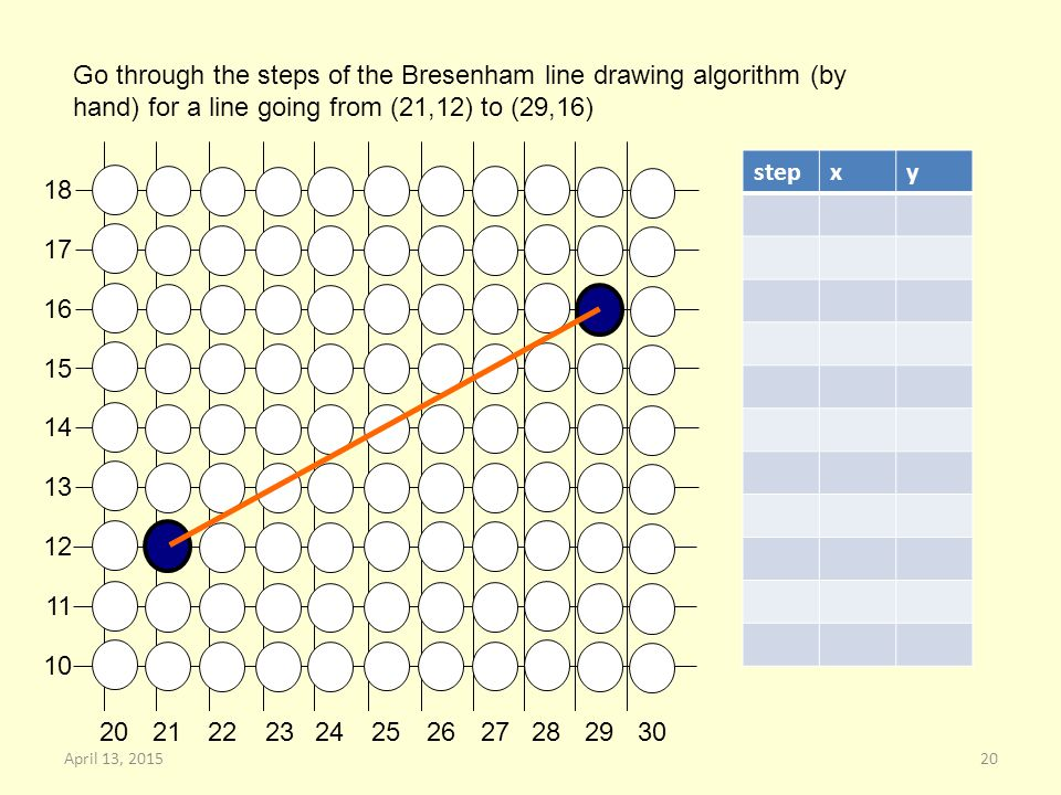 Go through the steps of the Bresenham line drawing algorithm (by hand) for a line going from (21,12) to (29,16) stepxy 20April 13, 2015