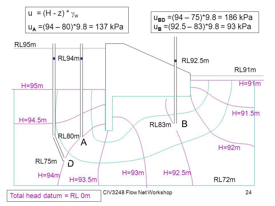 CIV3248 Flow Net Workshop24 RL95m RL91m RL72m H=95m H=94.5m H=94m H=93.5m H=93mH=92.5m H=92m H=91.5m H=91m Total head datum = RL 0m RL80m RL94m RL83m RL92.5m A B u = (H - z) *  w u A =(94 – 80)*9.8 = 137 kPa u BD =(94 – 75)*9.8 = 186 kPa u B =(92.5 – 83)*9.8 = 93 kPa D RL75m