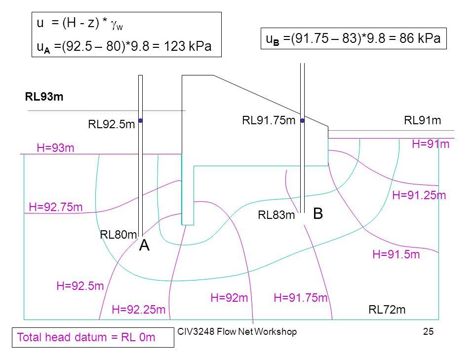 CIV3248 Flow Net Workshop25 RL93m RL91m RL72m H=93m H=92.75m H=92.5m H=92.25m H=92mH=91.75m H=91.5m H=91.25m H=91m Total head datum = RL 0m RL80m RL92.5m RL83m RL91.75m A B u = (H - z) *  w u A =(92.5 – 80)*9.8 = 123 kPa u B =(91.75 – 83)*9.8 = 86 kPa