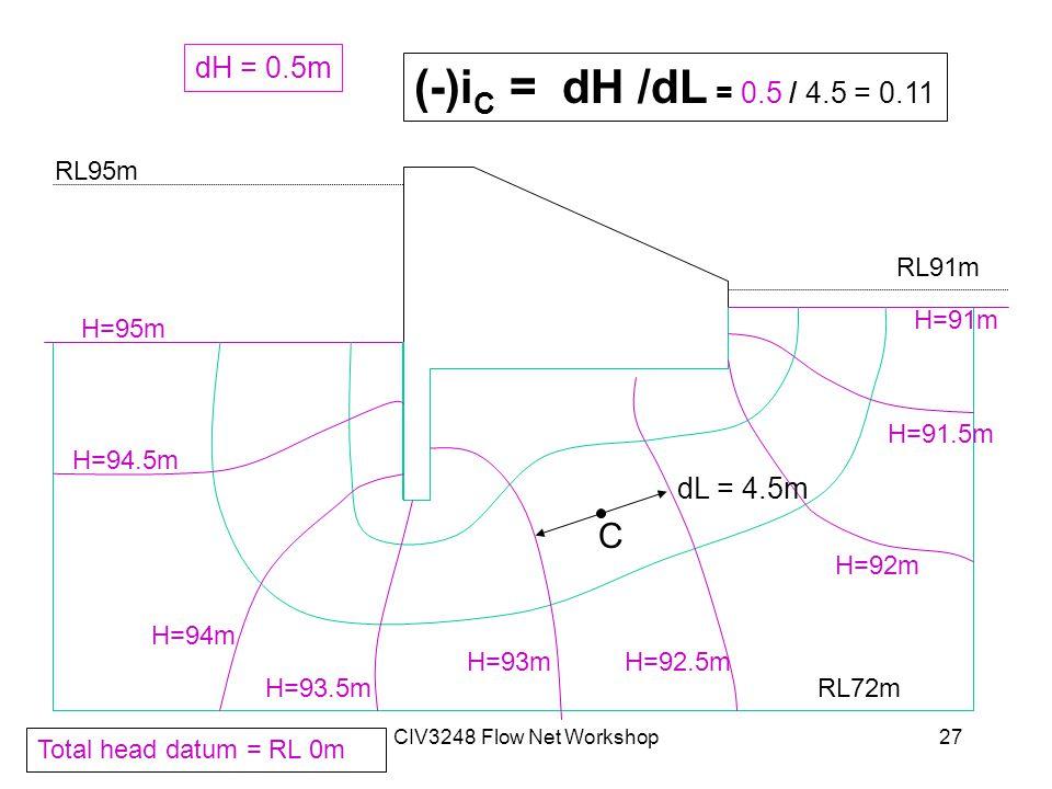CIV3248 Flow Net Workshop27 RL95m RL91m RL72m H=95m H=94.5m H=94m H=93.5m H=93mH=92.5m H=92m H=91.5m H=91m Total head datum = RL 0m C dL = 4.5m dH = 0.5m (-)i C = dH /dL = 0.5 / 4.5 = 0.11
