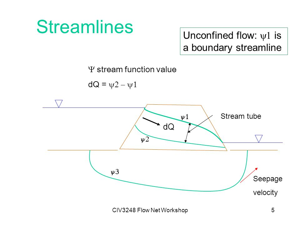 CIV3248 Flow Net Workshop5 Streamlines Seepage velocity     stream function value dQ =  Stream tube dQ Unconfined flow:  is a boundary streamline