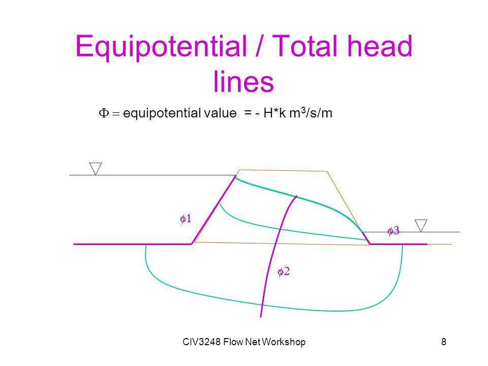 CIV3248 Flow Net Workshop8 Equipotential / Total head lines     equipotential value = - H*k m 3 /s/m