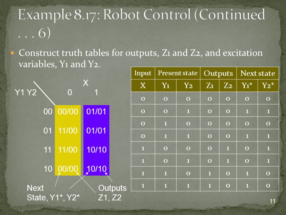 X Y1 Y2 0 1 00 01 11 10 Construct truth tables for outputs, Z1 and Z2, and excitation variables, Y1 and Y2.