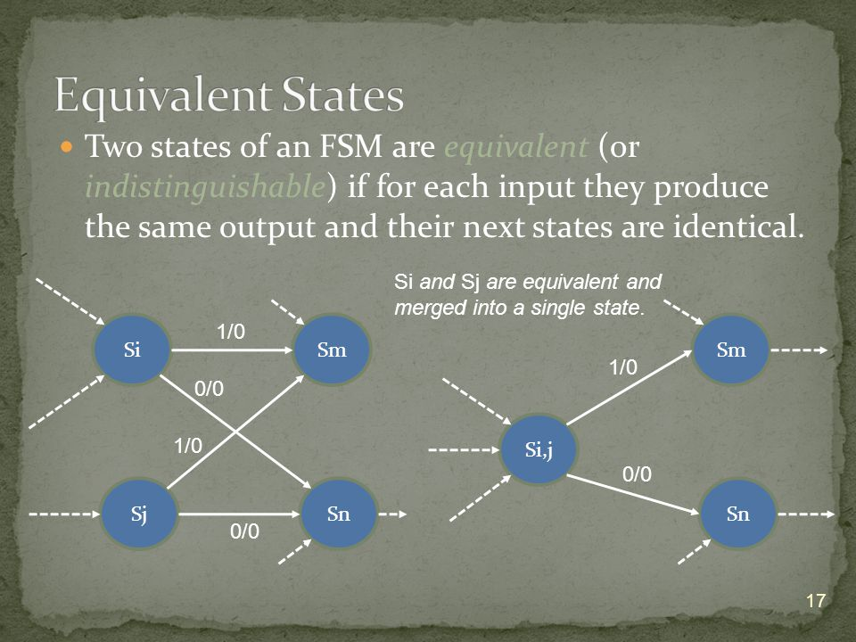 Two states of an FSM are equivalent (or indistinguishable) if for each input they produce the same output and their next states are identical.