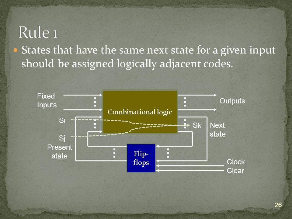 States that have the same next state for a given input should be assigned logically adjacent codes.