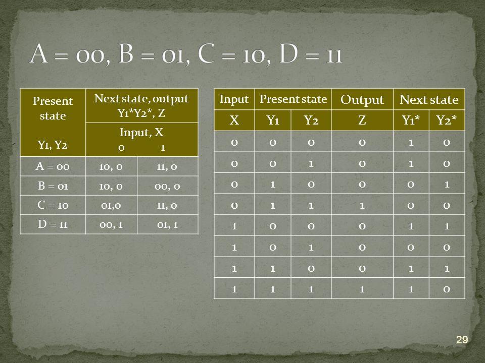 29 Present state Y1, Y2 Next state, output Y1*Y2*, Z Input, X 0 1 A = 0010, 011, 0 B = 0110, 000, 0 C = 1001,011, 0 D = 1100, 101, 1 InputPresent state OutputNext state XY1Y2ZY1*Y2* 000010 001010 010001 011100 100011 101000 110011 111110