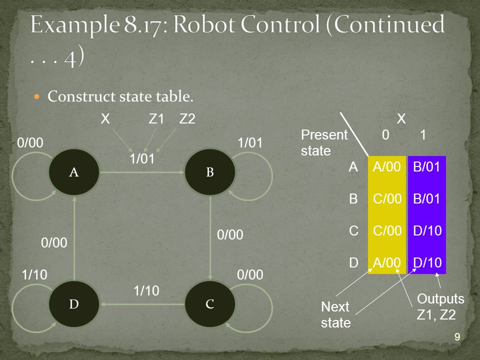 30 11 111 X Y1 Y2 1 11 X 1 1 X Y1 Y2 Y1 Z Y1* Y2* Result: 5 products, 10 literals.