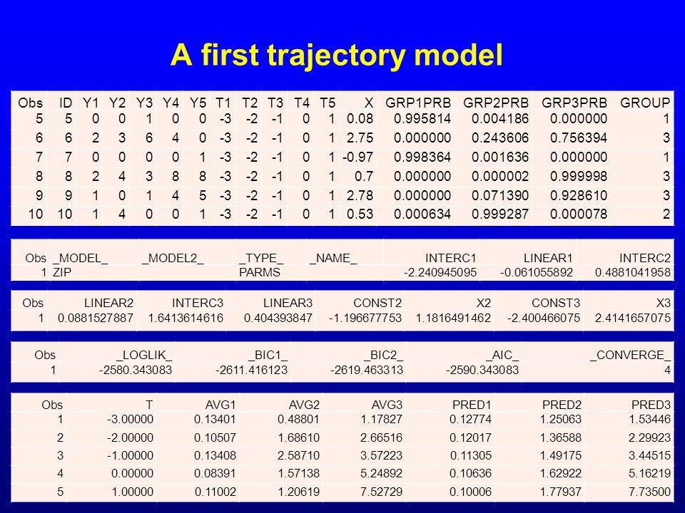 A first trajectory model ObsIDY1Y2Y3Y4Y5T1T2T3T4T5XGRP1PRBGRP2PRBGRP3PRBGROUP 5500100-3-2010.080.9958140.0041860.0000001 6623640-3-2012.750.0000000.24