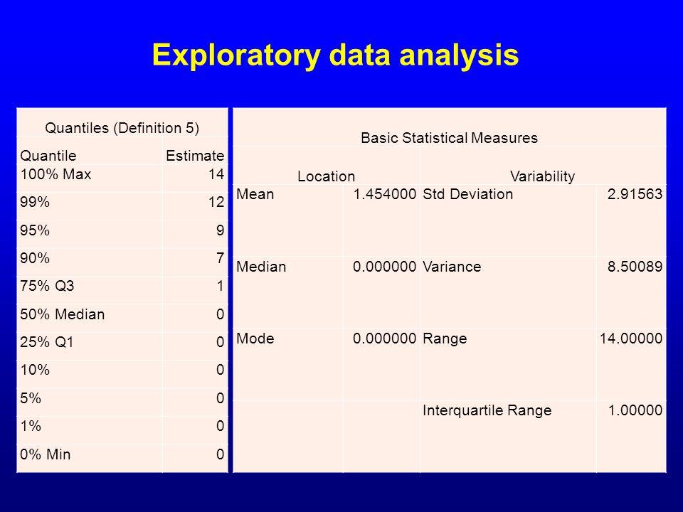 Exploratory data analysis Quantiles (Definition 5) QuantileEstimate 100% Max14 99%12 95%9 90%7 75% Q31 50% Median0 25% Q10 10%0 5%0 1%0 0% Min0 Basic
