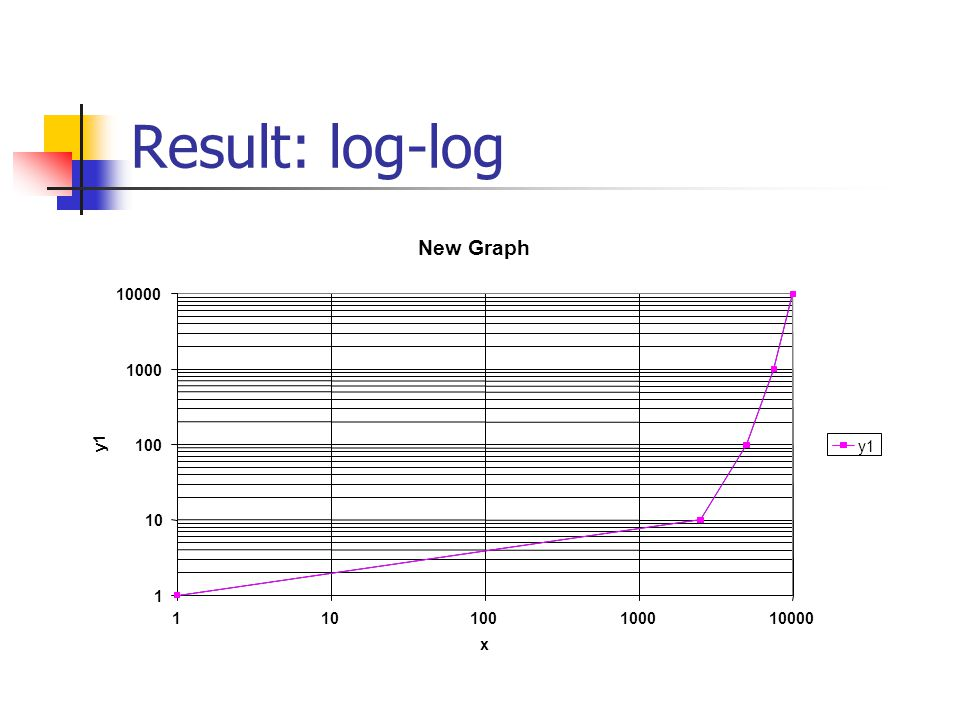 Result: log-log New Graph 1 10 100 1000 10000 110100100010000 x y1