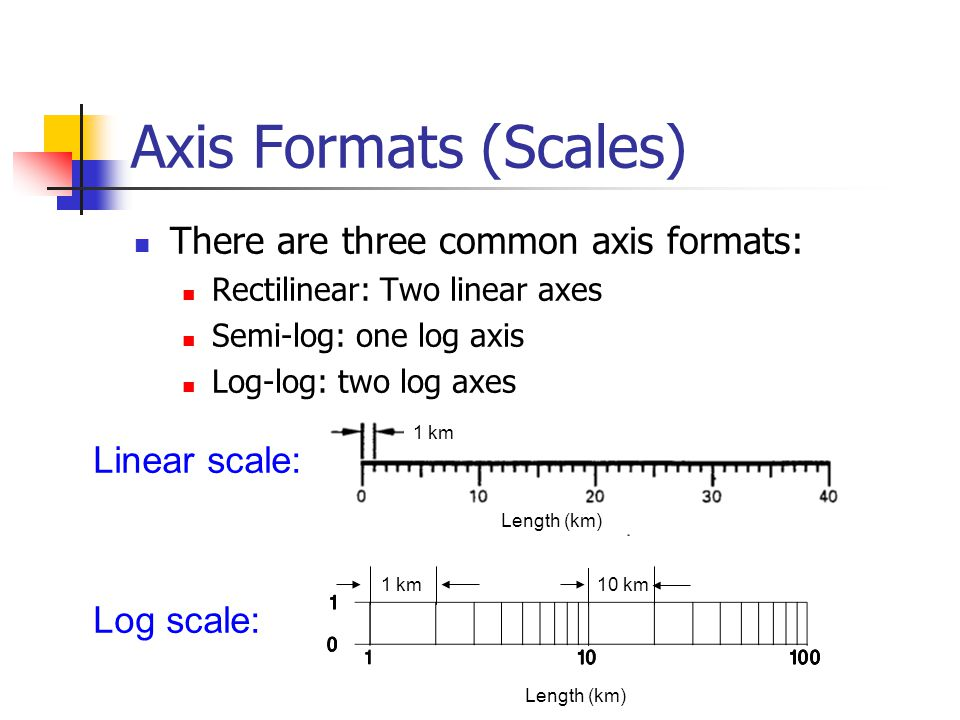 Axis Formats (Scales) There are three common axis formats: Rectilinear: Two linear axes Semi-log: one log axis Log-log: two log axes Length (km) 1 km1