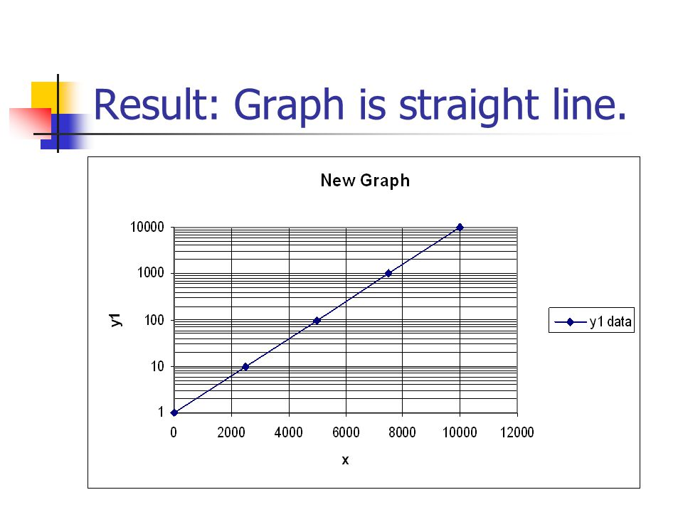 Result: Graph is straight line.