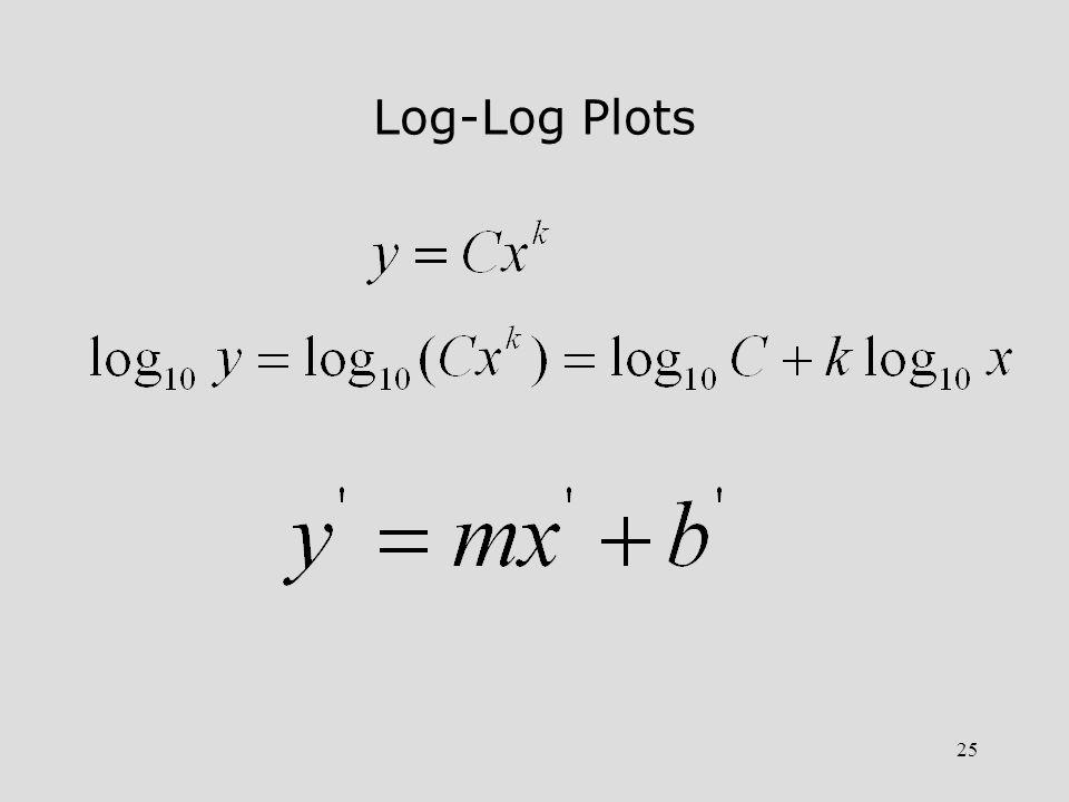 25 Log-Log Plots