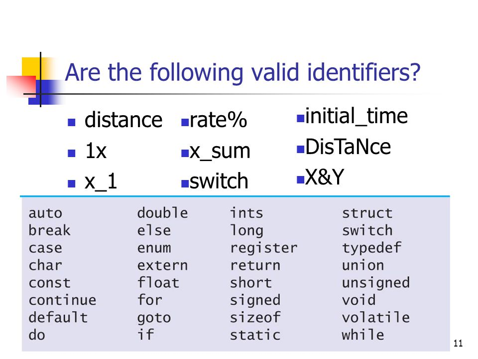 11 Are the following valid identifiers? distance 1x x_1 rate% x_sum switch initial_time DisTaNce X&Y