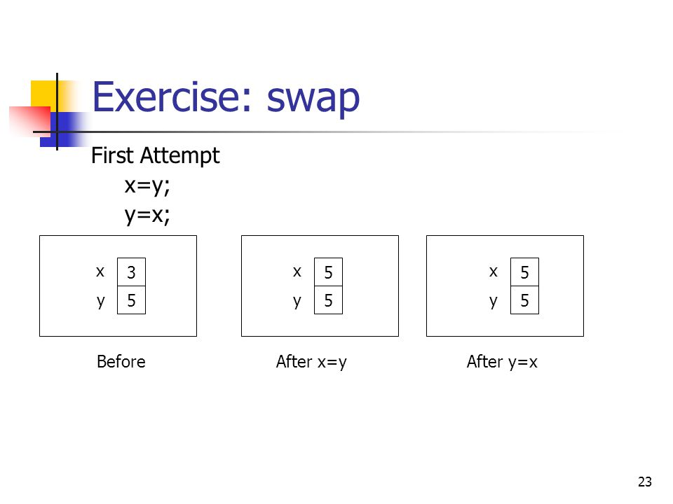23 Exercise: swap First Attempt x=y; y=x; Before 3 5 x y After x=y 5 5 x y After y=x 5 5 x y