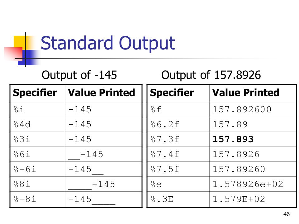 46 Standard Output Output of -145Output of 157.8926 SpecifierValue Printed %f157.892600 %6.2f157.89 %7.3f157.893 %7.4f157.8926 %7.5f157.89260 %e1.5789